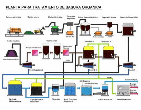 Plantas de tratamiento de residuos solidos